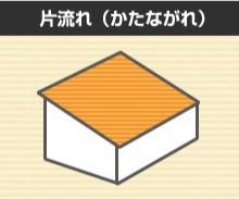よくある屋根の形状(片流れ)