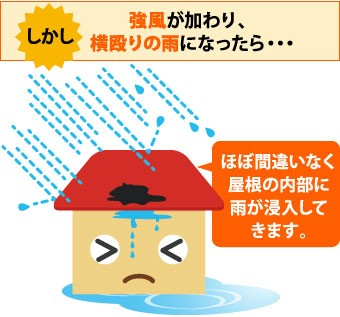横殴りの雨は屋根の内部に雨が浸入してきます