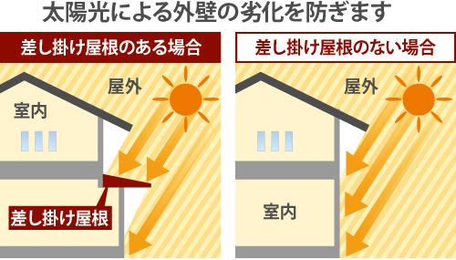差し掛け屋根は太陽光による外壁の劣化を防ぎます