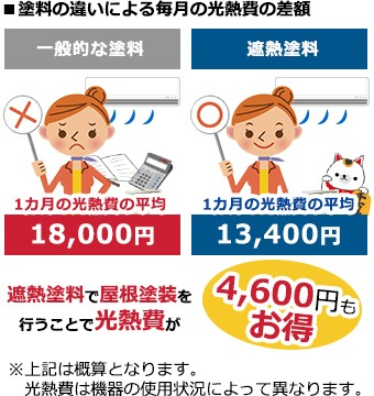 塗料の違いによる毎月の光熱費の差額