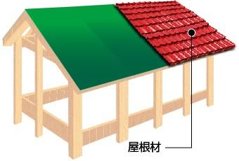 屋根材の設置図